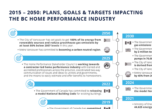 2015 – 2050 Timeline: Plans, goals & targets impacting  the BC home performance industry